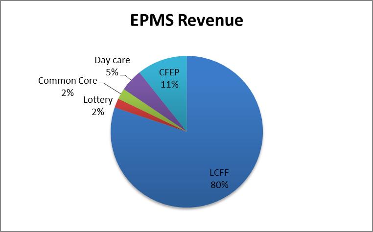 revenue.fw